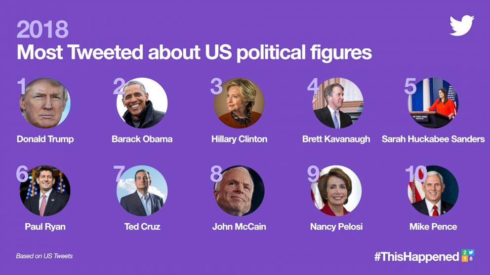 Twitter, 2018'de Hakkında En Çok Tweet Atılan Başlıkları ve Ünlüleri Açıkladı